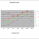 Proguard Filter Attenuation
