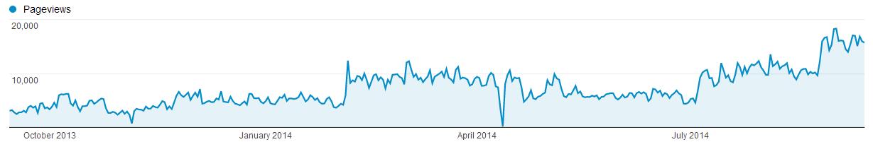 Pageviews 2013-2014